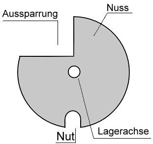 Armbrust-Nuss