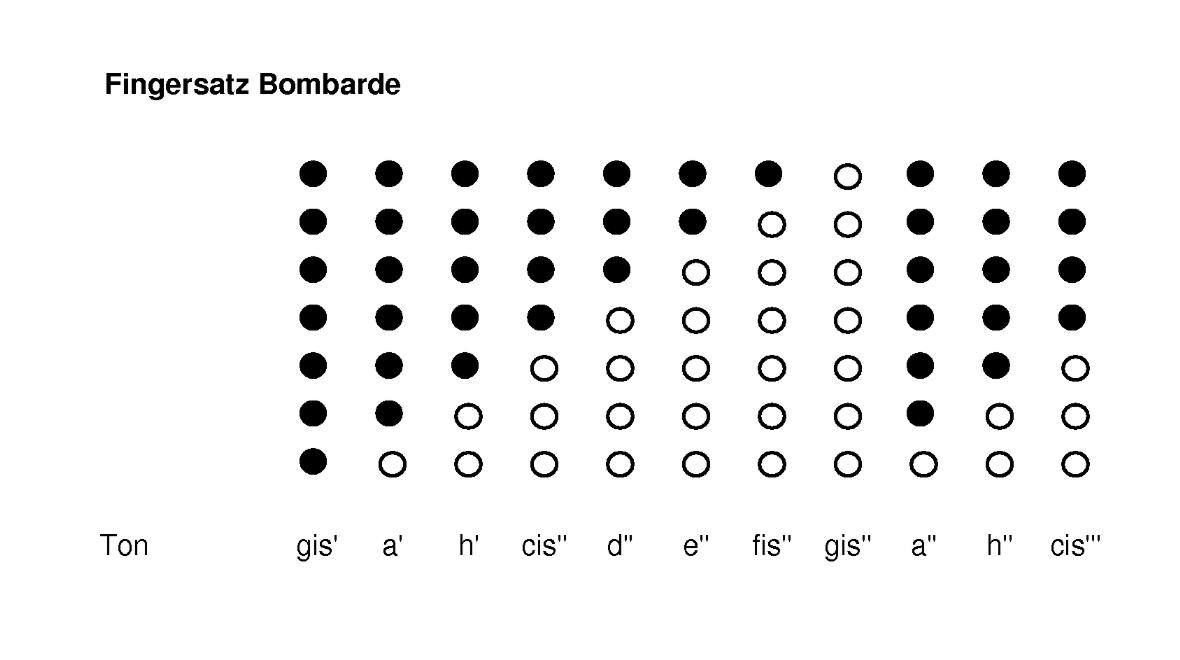 Bild Nr. 2 Schalmei Bombarde
